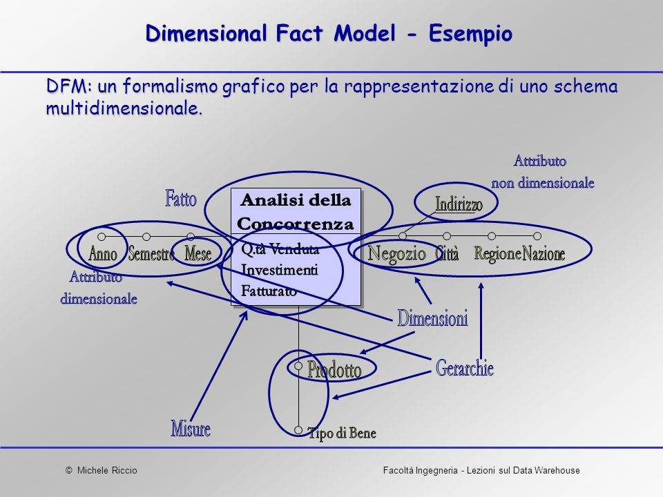 Dimensional Fact Model - Esempio