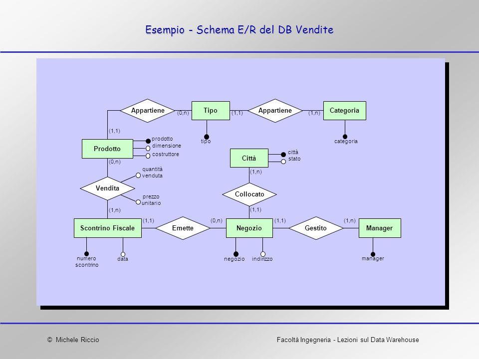 Esempio - Schema E/R del DB Vendite