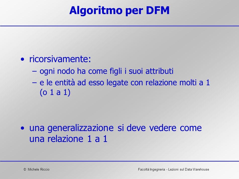 Algoritmo per DFM ricorsivamente: