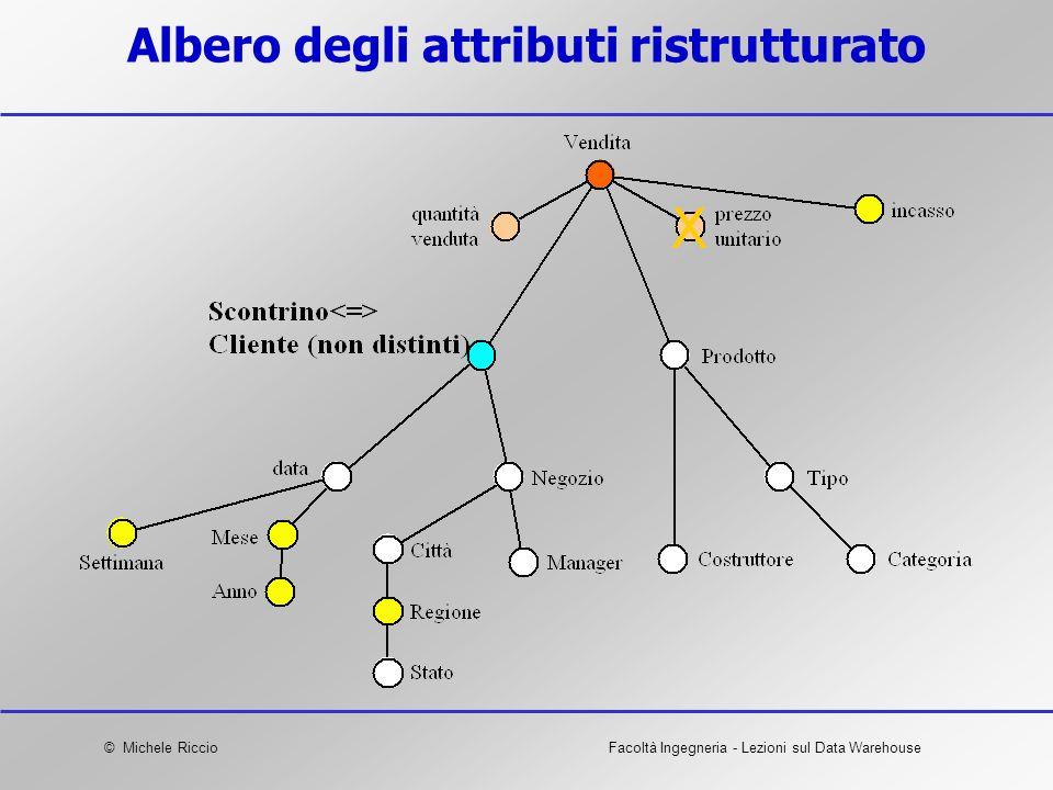 Albero degli attributi ristrutturato