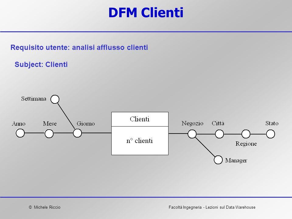 Requisito utente: analisi afflusso clienti