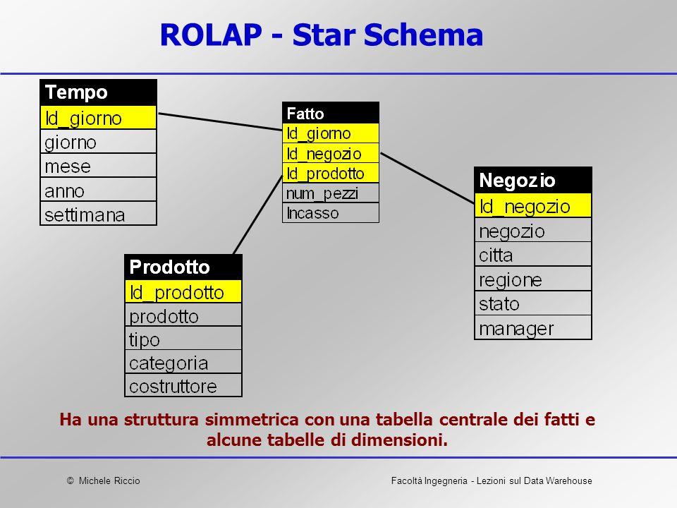 ROLAP - Star Schema Ha una struttura simmetrica con una tabella centrale dei fatti e alcune tabelle di dimensioni.