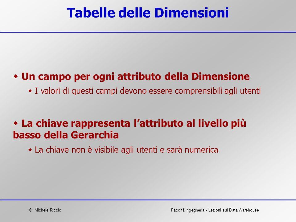 Tabelle delle Dimensioni