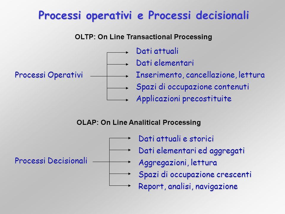 Processi operativi e Processi decisionali