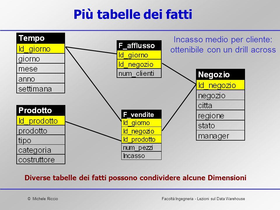 Diverse tabelle dei fatti possono condividere alcune Dimensioni