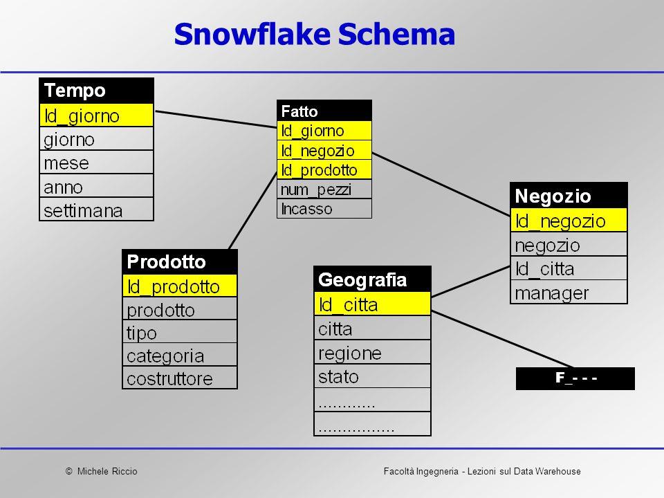 Snowflake Schema F_- - -