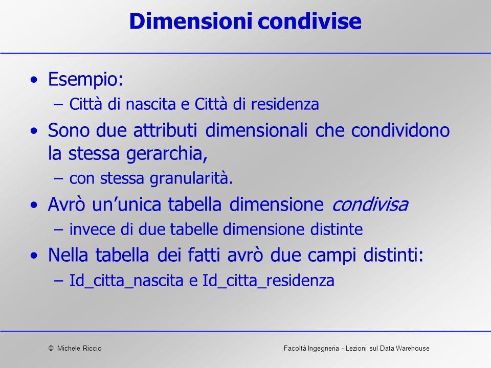 Dimensioni condivise Esempio: