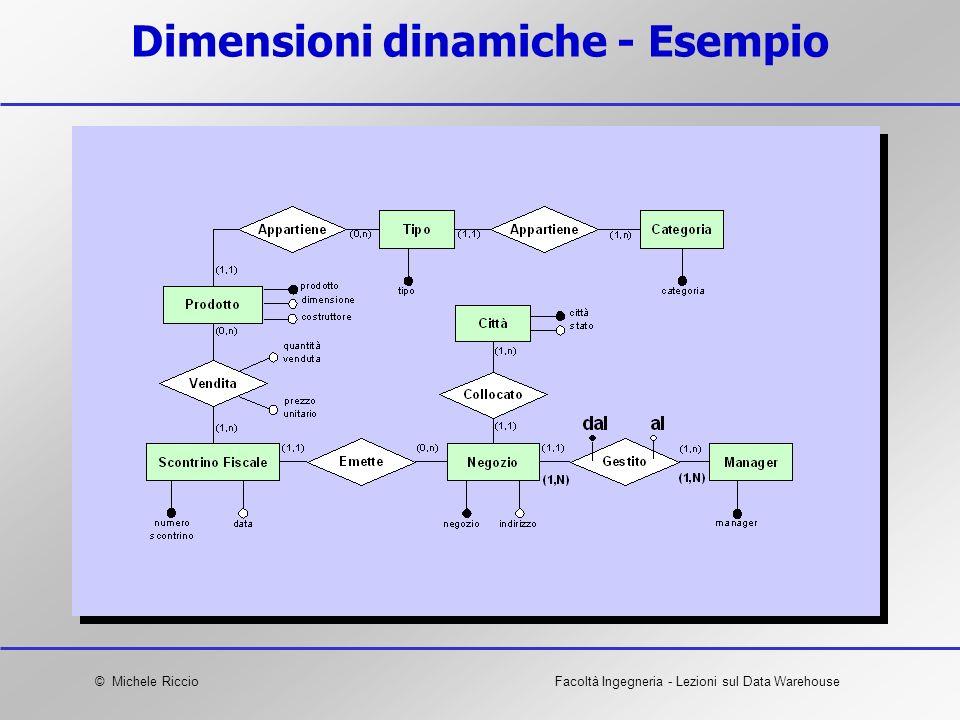 Dimensioni dinamiche - Esempio