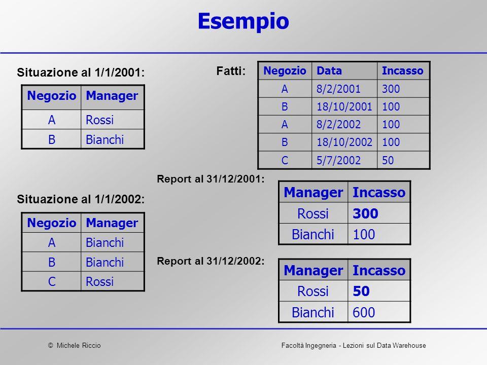 Esempio Manager Incasso Rossi 300 Bianchi 100 Manager Incasso Rossi 50