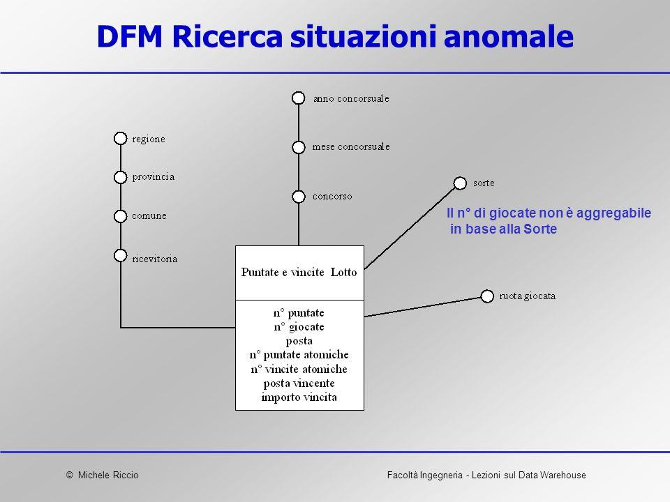 DFM Ricerca situazioni anomale
