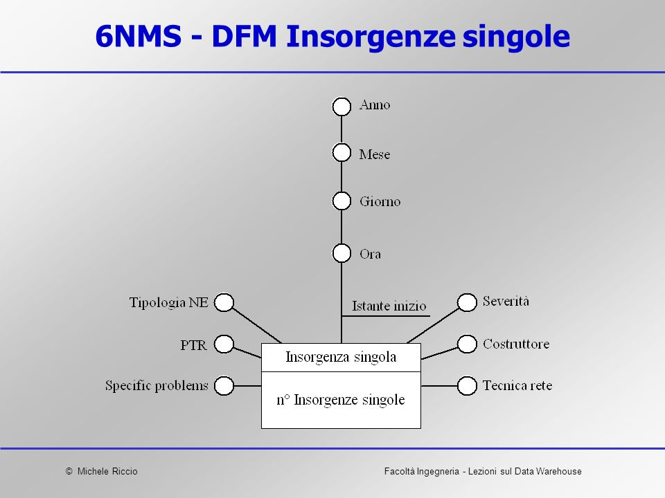 6NMS - DFM Insorgenze singole