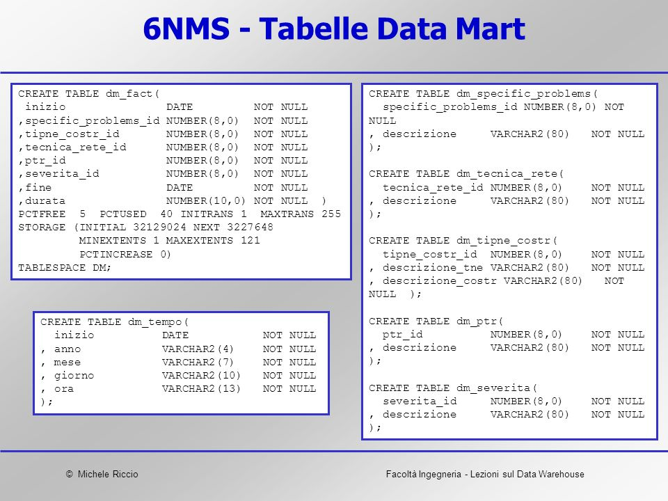 6NMS - Tabelle Data Mart CREATE TABLE dm_fact( inizio DATE NOT NULL