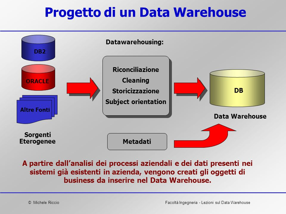 Progetto di un Data Warehouse