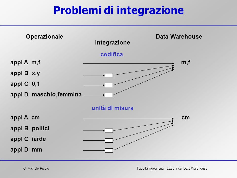 Problemi di integrazione