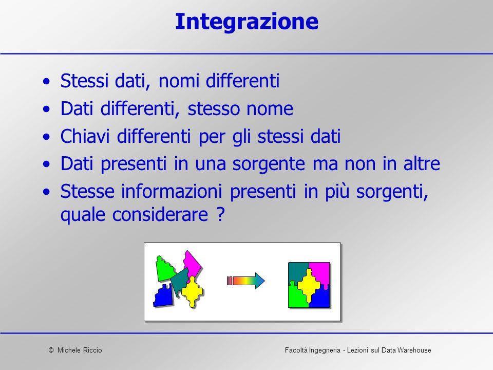 Integrazione Stessi dati, nomi differenti Dati differenti, stesso nome