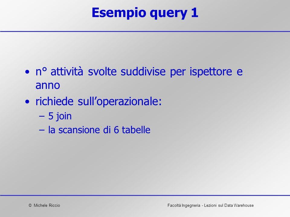 Esempio query 1 n° attività svolte suddivise per ispettore e anno