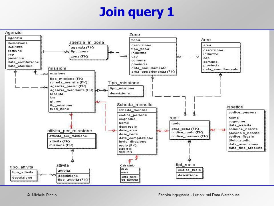 Join query 1