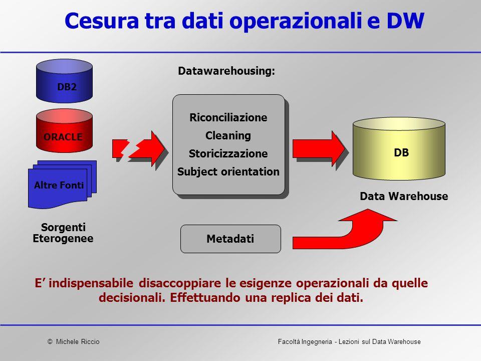 Cesura tra dati operazionali e DW