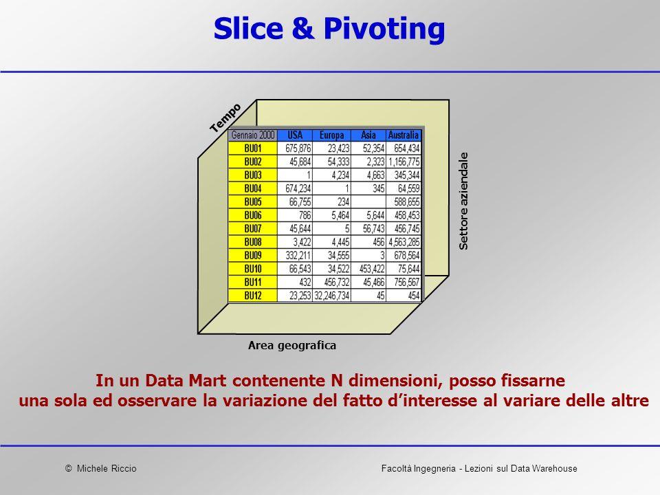 Slice & Pivoting Tempo. Settore aziendale. Area geografica.