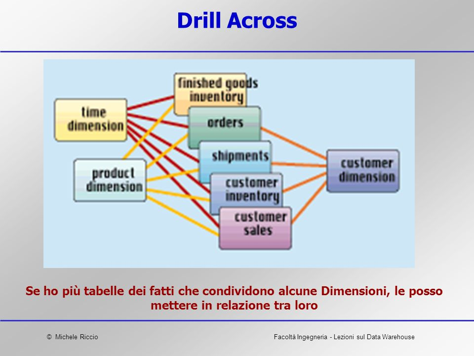Drill Across Se ho più tabelle dei fatti che condividono alcune Dimensioni, le posso mettere in relazione tra loro.