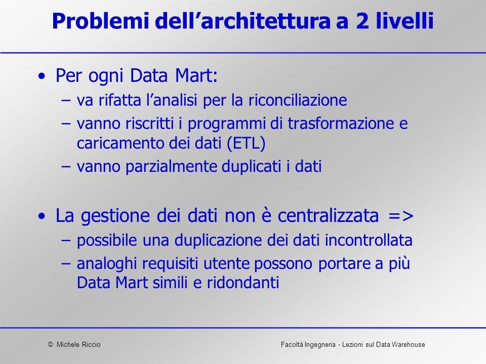 Problemi dell'architettura a 2 livelli