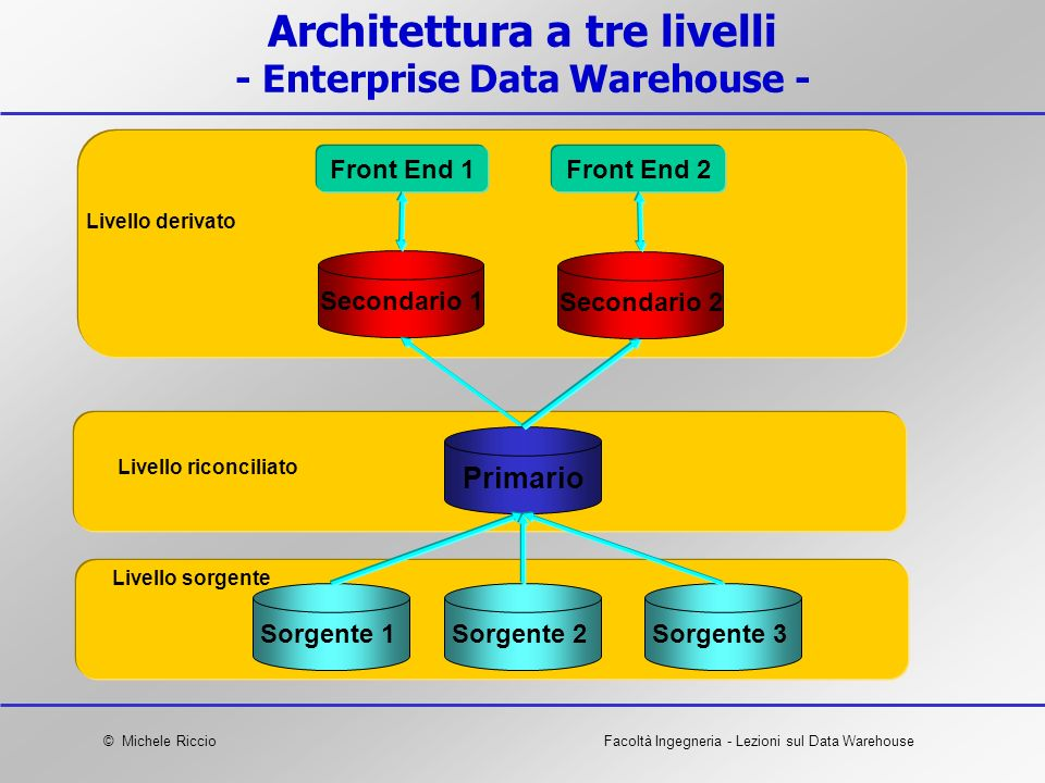 Architettura a tre livelli - Enterprise Data Warehouse -