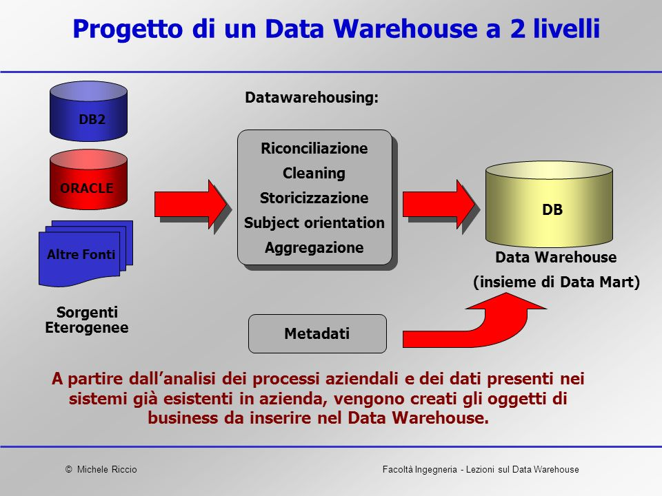 Progetto di un Data Warehouse a 2 livelli