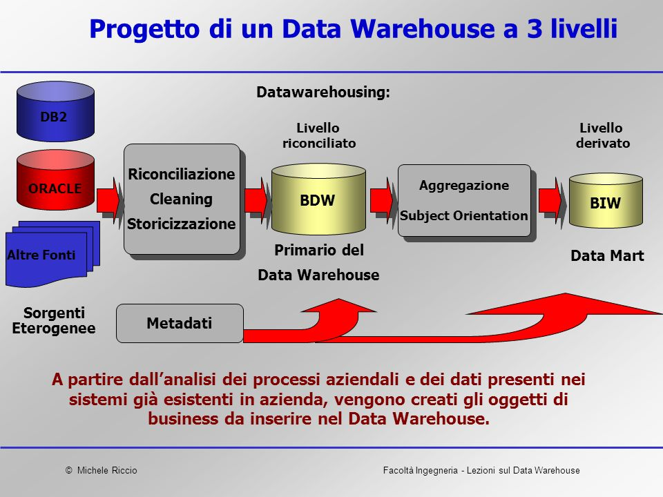 Progetto di un Data Warehouse a 3 livelli