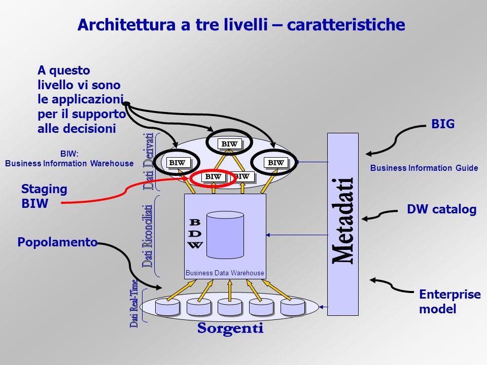 Architettura a tre livelli – caratteristiche
