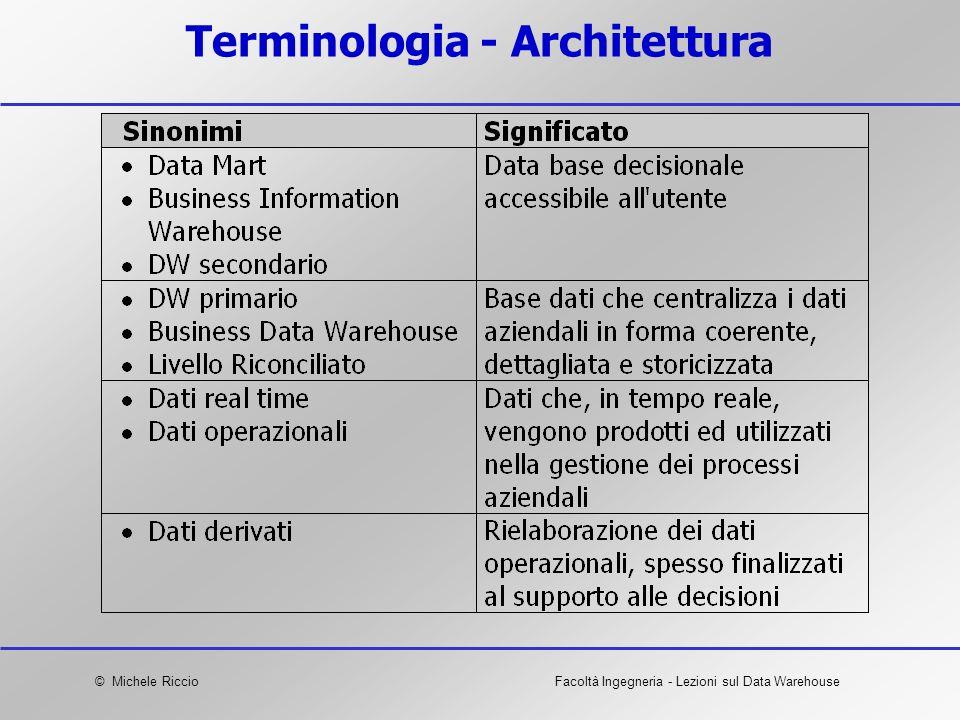 Terminologia - Architettura