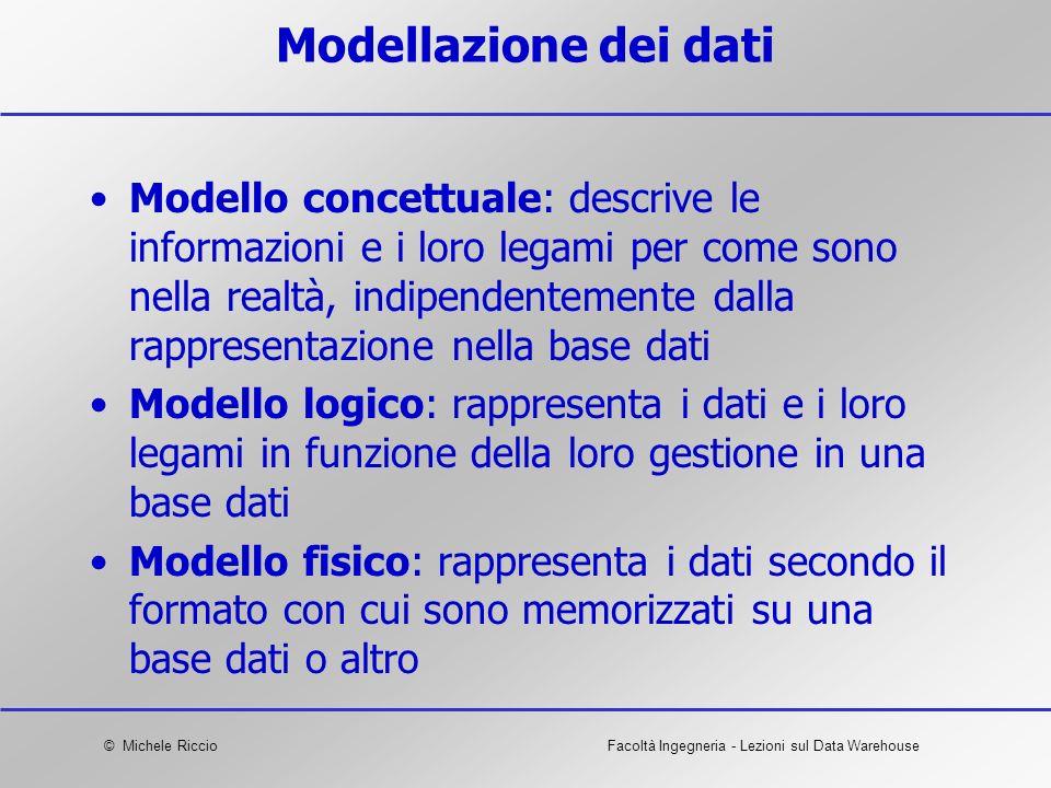 Modellazione dei dati