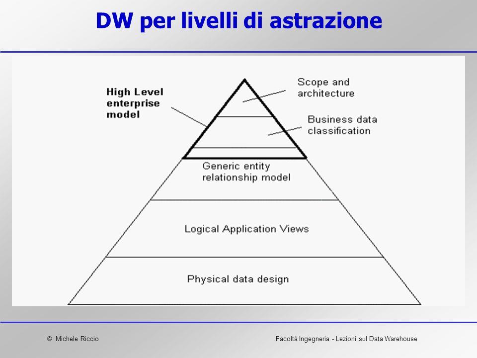 DW per livelli di astrazione