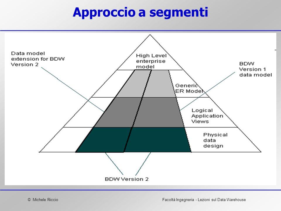 Approccio a segmenti