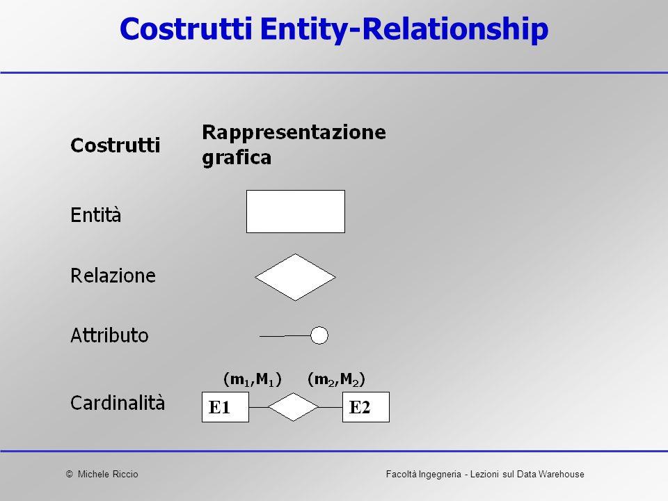 Costrutti Entity-Relationship