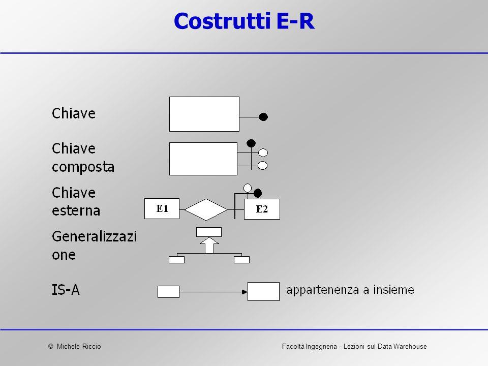 Costrutti E-R