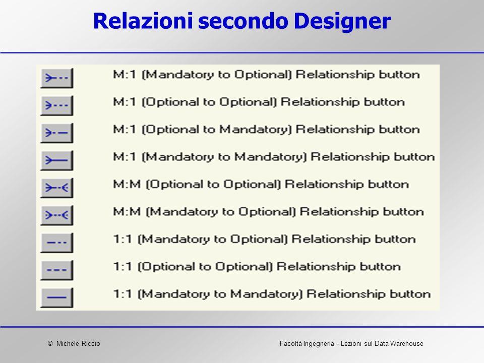 Relazioni secondo Designer