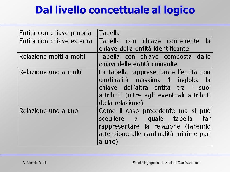 Dal livello concettuale al logico