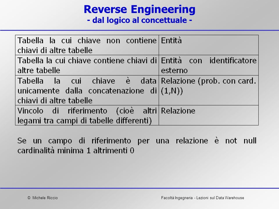 Reverse Engineering - dal logico al concettuale -