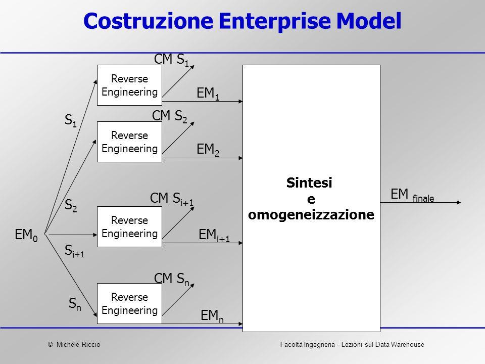 Costruzione Enterprise Model