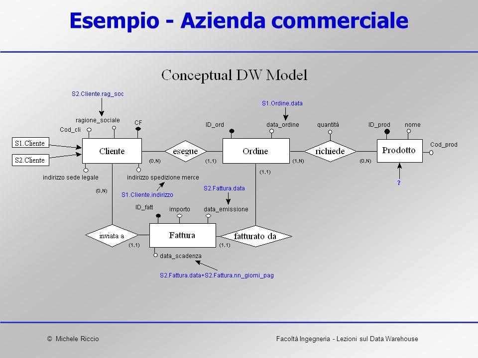Esempio - Azienda commerciale