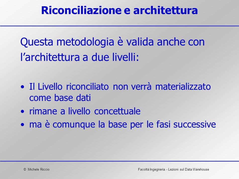 Riconciliazione e architettura