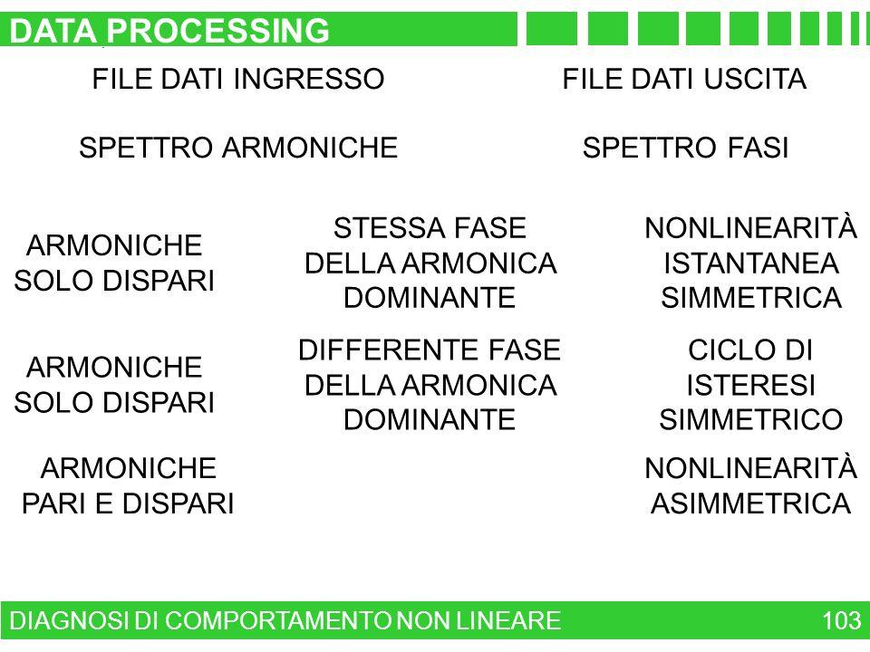 DATA PROCESSING FILE DATI INGRESSO FILE DATI USCITA SPETTRO ARMONICHE