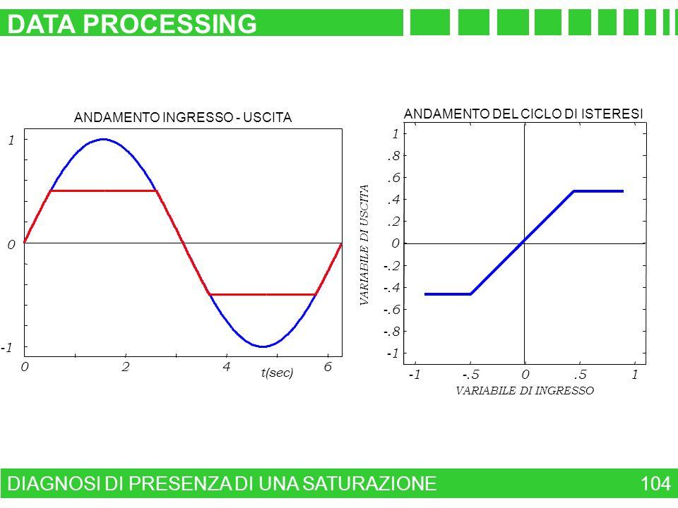 DATA PROCESSING DIAGNOSI DI PRESENZA DI UNA SATURAZIONE 104 2 4 6 -1 1