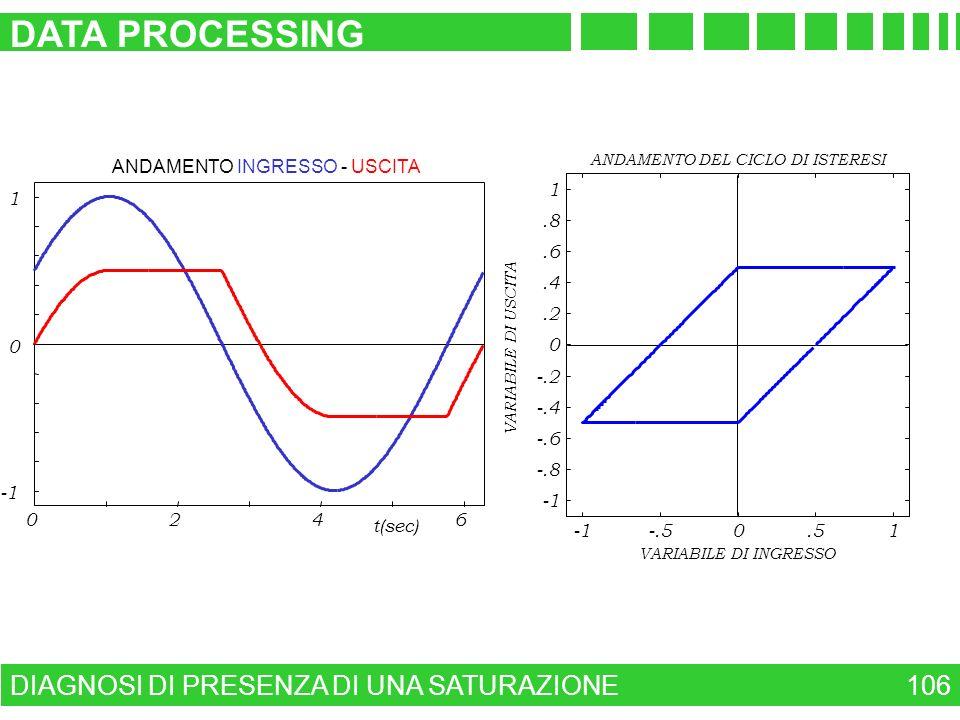 DATA PROCESSING DIAGNOSI DI PRESENZA DI UNA SATURAZIONE 106