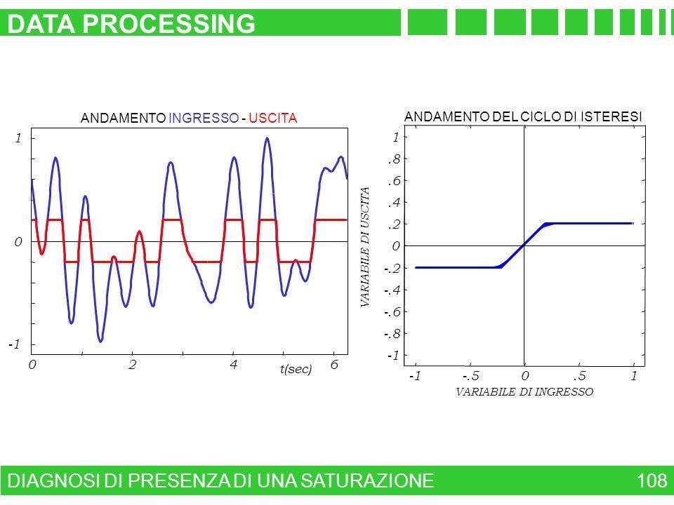 DATA PROCESSING DIAGNOSI DI PRESENZA DI UNA SATURAZIONE 108 2 4 6 -1 1