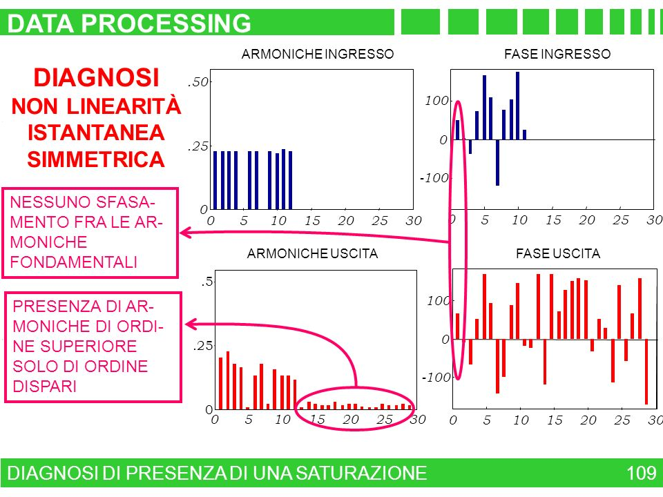 DATA PROCESSING DIAGNOSI NON LINEARITÀ ISTANTANEA SIMMETRICA