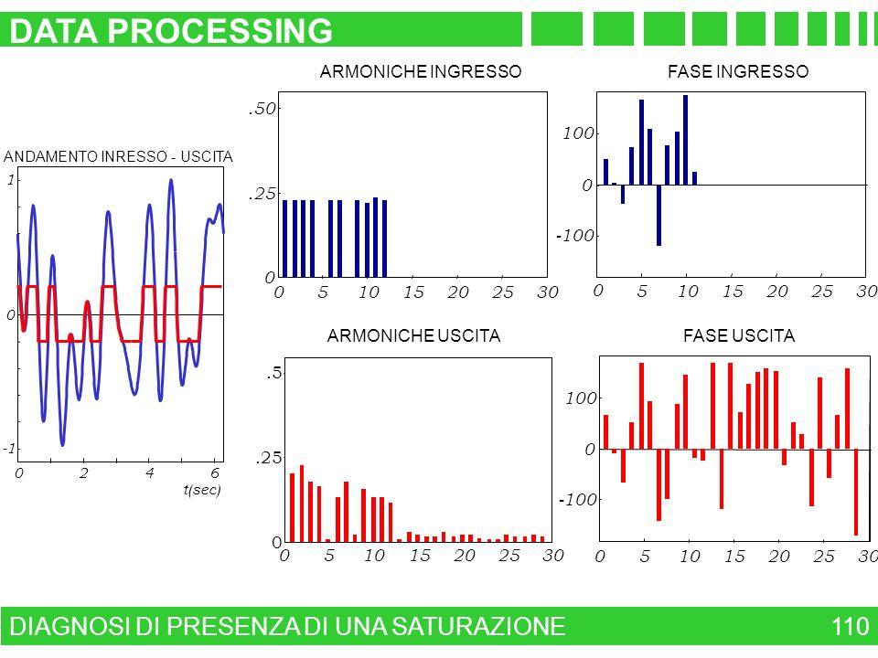 DATA PROCESSING DIAGNOSI DI PRESENZA DI UNA SATURAZIONE 110