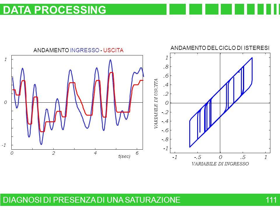 DATA PROCESSING DIAGNOSI DI PRESENZA DI UNA SATURAZIONE 111 -1 -.5 .5