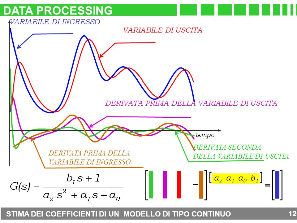 DATA PROCESSING a2 a1 a0 b1 VARIABILE DI INGRESSO