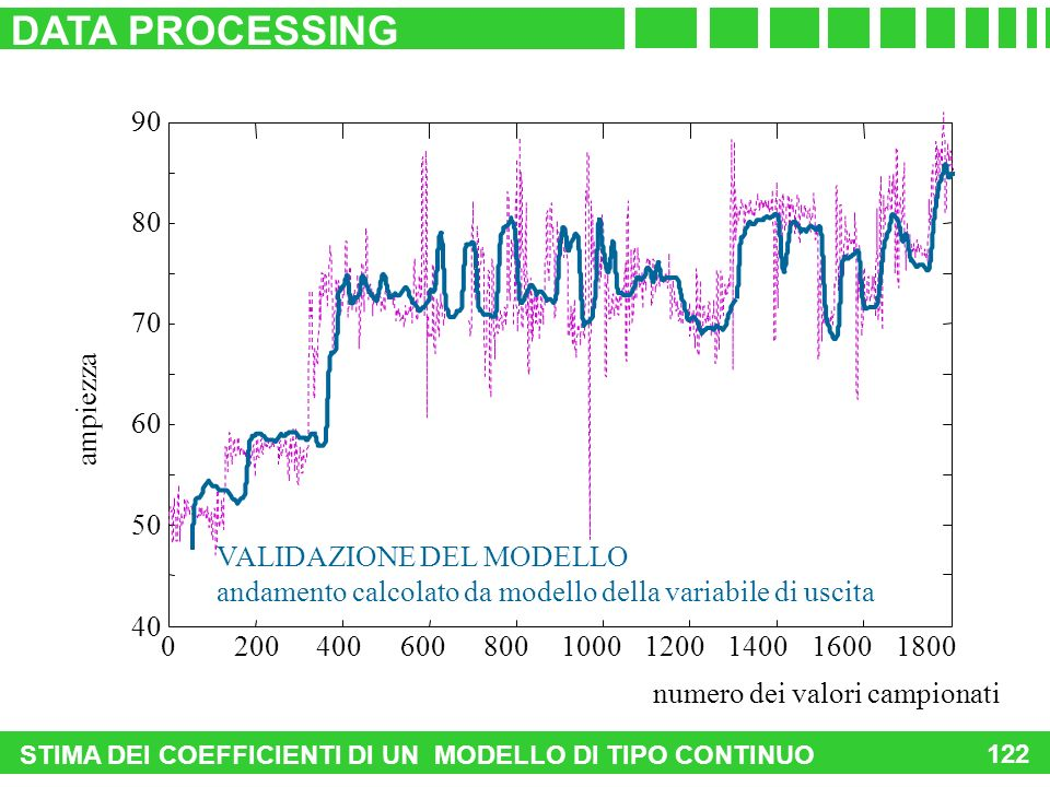 DATA PROCESSING 40 50 60 70 80 ampiezza 200 400 600 800 1000 1200 1400